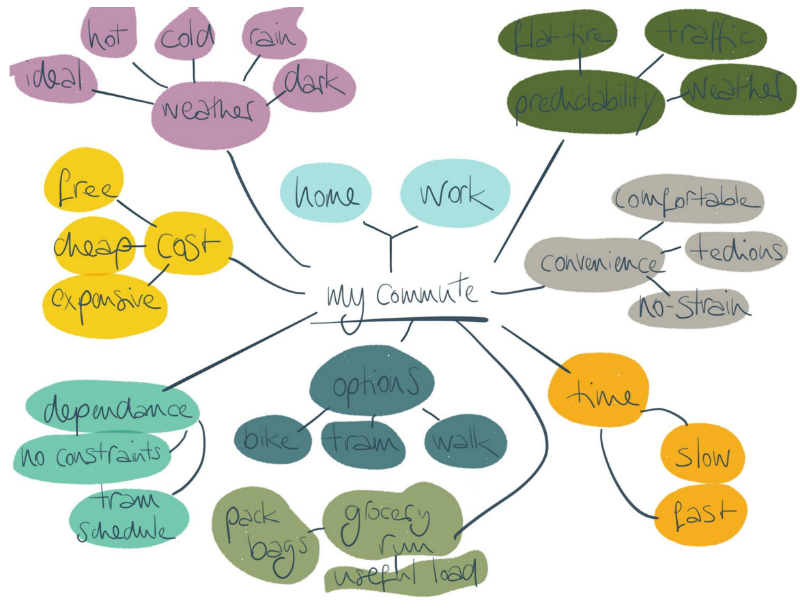 A beautiful  mind map submitted  by Student Maria Mareike Abel