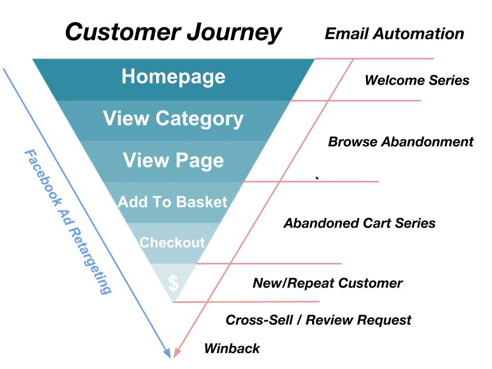 Ecomm Customer Journey (1).jpg