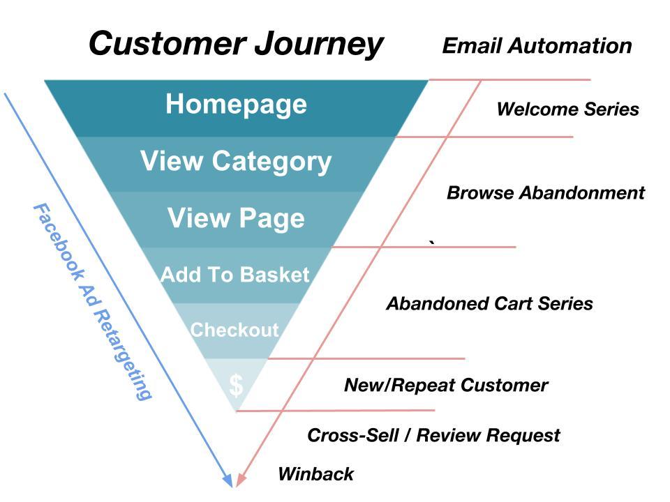 Ecomm Customer Journey (1).jpg