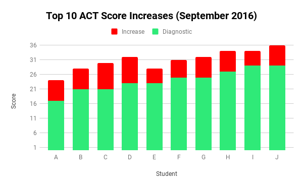 ACT (September 2016)