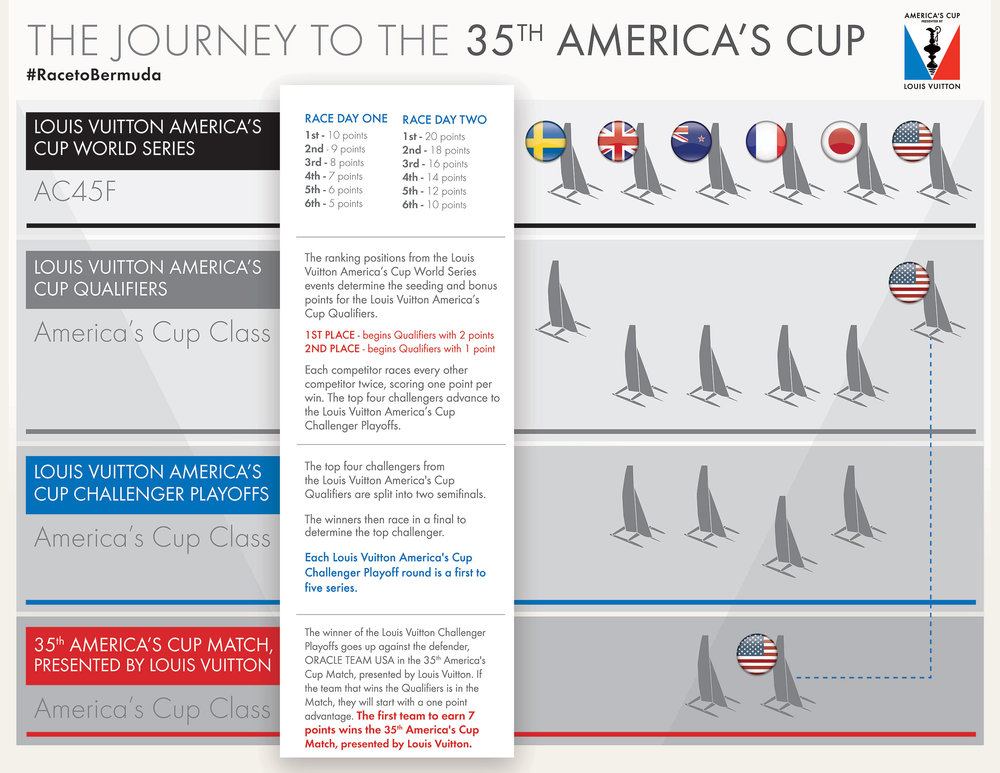 This is how the America's Cup Match, Presented by Louis Vuitton, will work