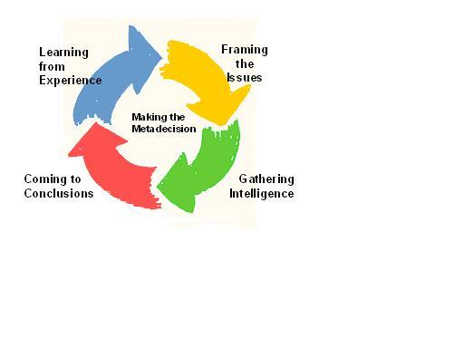 The strategic decision process begins with the introduction of a simple four-phase decision-making model.