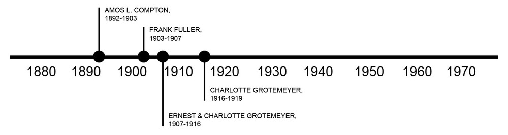 TIMELINE OF PREVIOUS OWNERS
