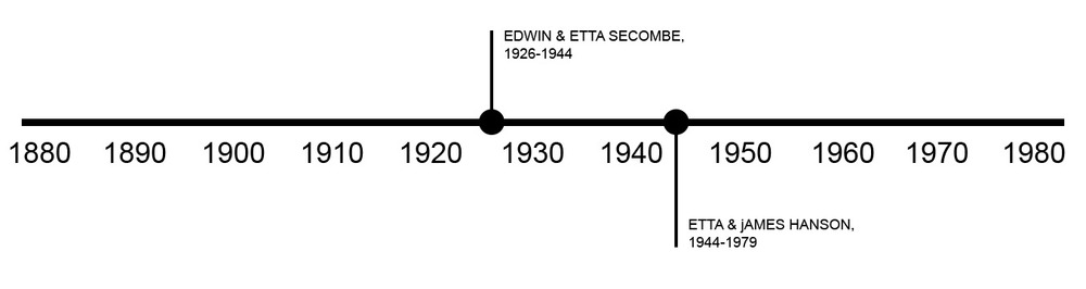 TIMELINE OF OWNERSHIP