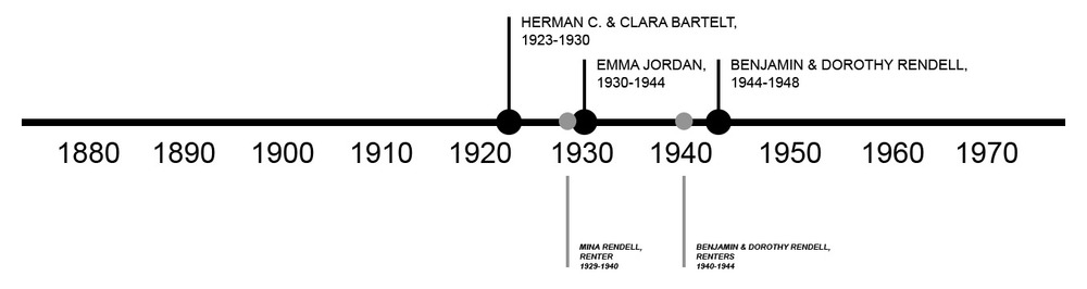 TIMELINE OF PREVIOUS OWNERSHIP