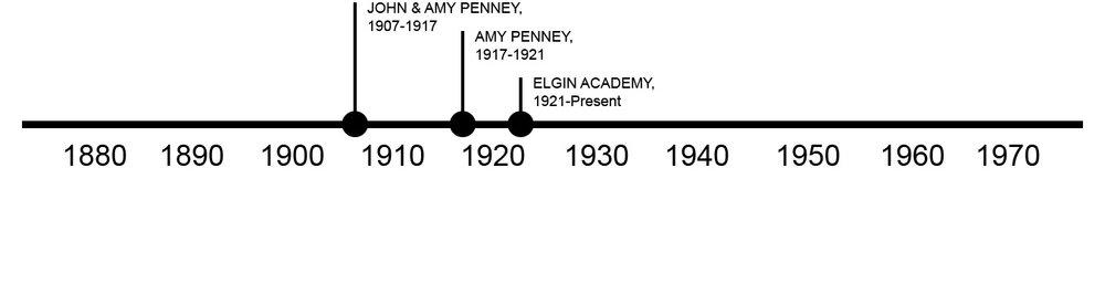 214-Academy-Pl_Timeline.jpg
