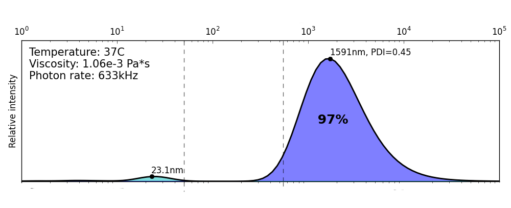 Figure 6.1 ThromboLUX particle distribution showing a platelet population with few microparticles.
