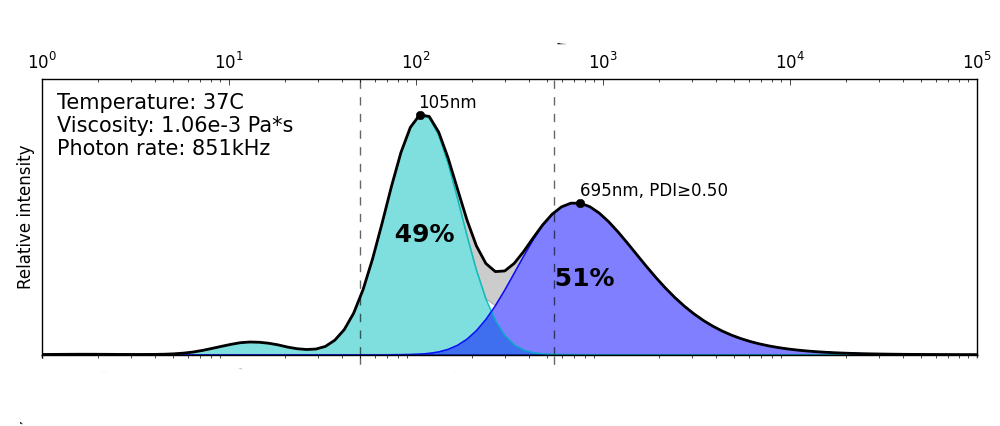 Figure 6.2 ThromboLUX particle distribution showing a platelet population with high microparticle content and microaggregates.
