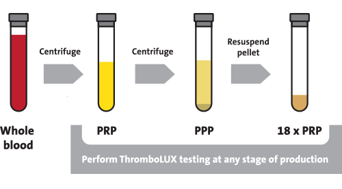 Figure 5.9 Samples for PRP testing