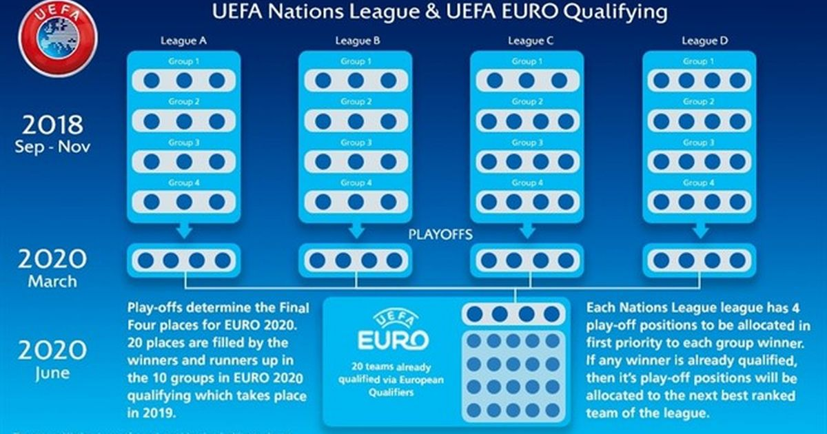 Uefa Announces Newest Competition The Uefa Nations League Agonasport Com