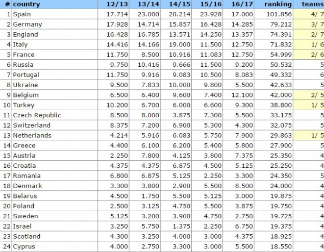 uefa club ranking 2019