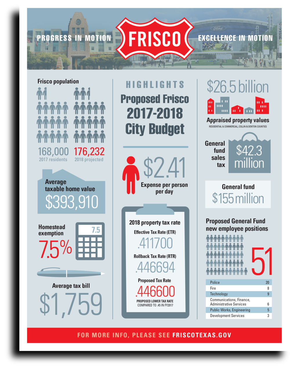 Frisco-BudgetGraphic-Flyer-85x11in-Aug2017.png