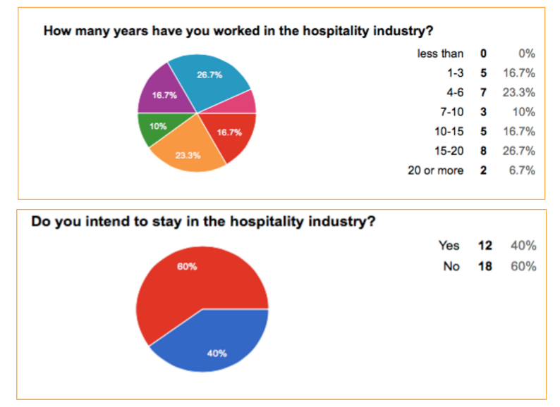 26.7% have worked 15–20 years in the hospitality industry, yet 60% do not intend to stay. Through phone interviews we found that  most people had degrees or other career goals.  They happened to stay in the hospitality industry because they made good money, were able to work part time and work on side passions, or simply became complacent.