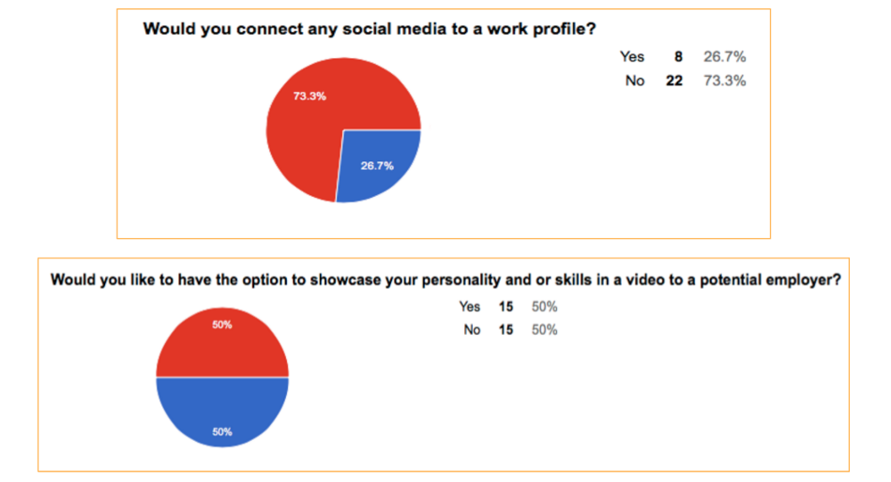 73.3% would not connect their social media accounts to a work profile but we found out through interviewing that  most people would connect social media  for easy log in, or easy photo uploads,  if they knew employers would not be able to connect to their social profile.   50% would like the option to make a video. In depth interviews let us know that most of those who said no  would be willing to make a video if it meant they would get noticed by employers