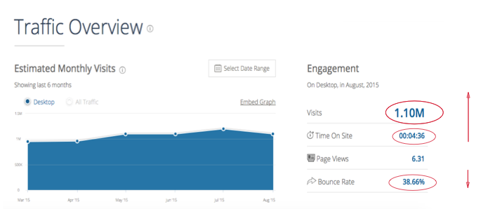 They need to increase visits and time on site, as well as decrease bounce rate.