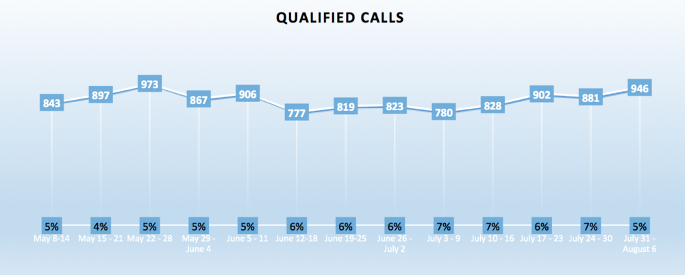 Since launching our campaigns, there's been a steady increase in qualified calls