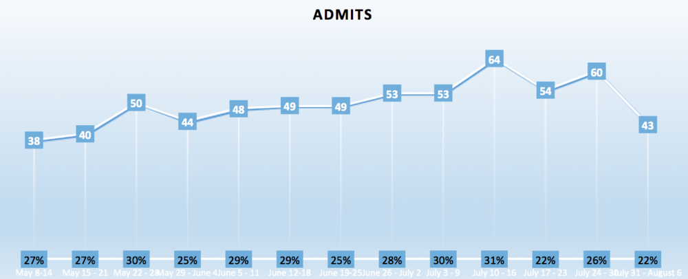 We have also seen a steady increase in admits since we launched in June.