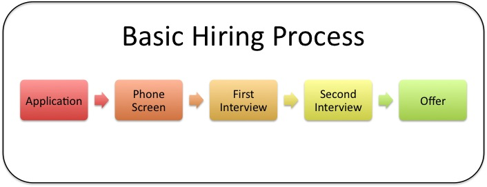 basic-hiring-process.jpg