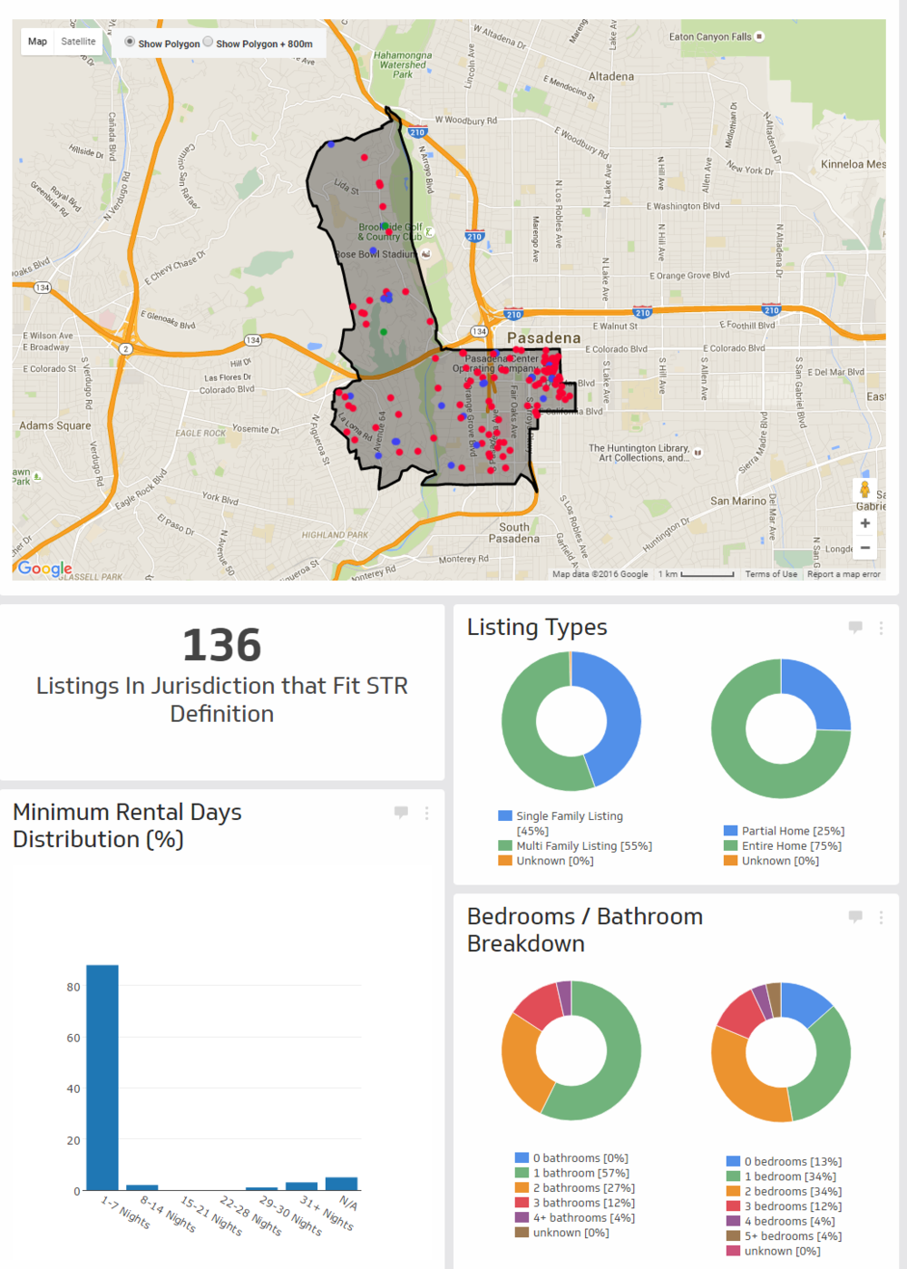 Custom Short-term Rental Data Example 3