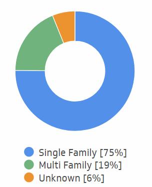 Short-term rentals by property type.png