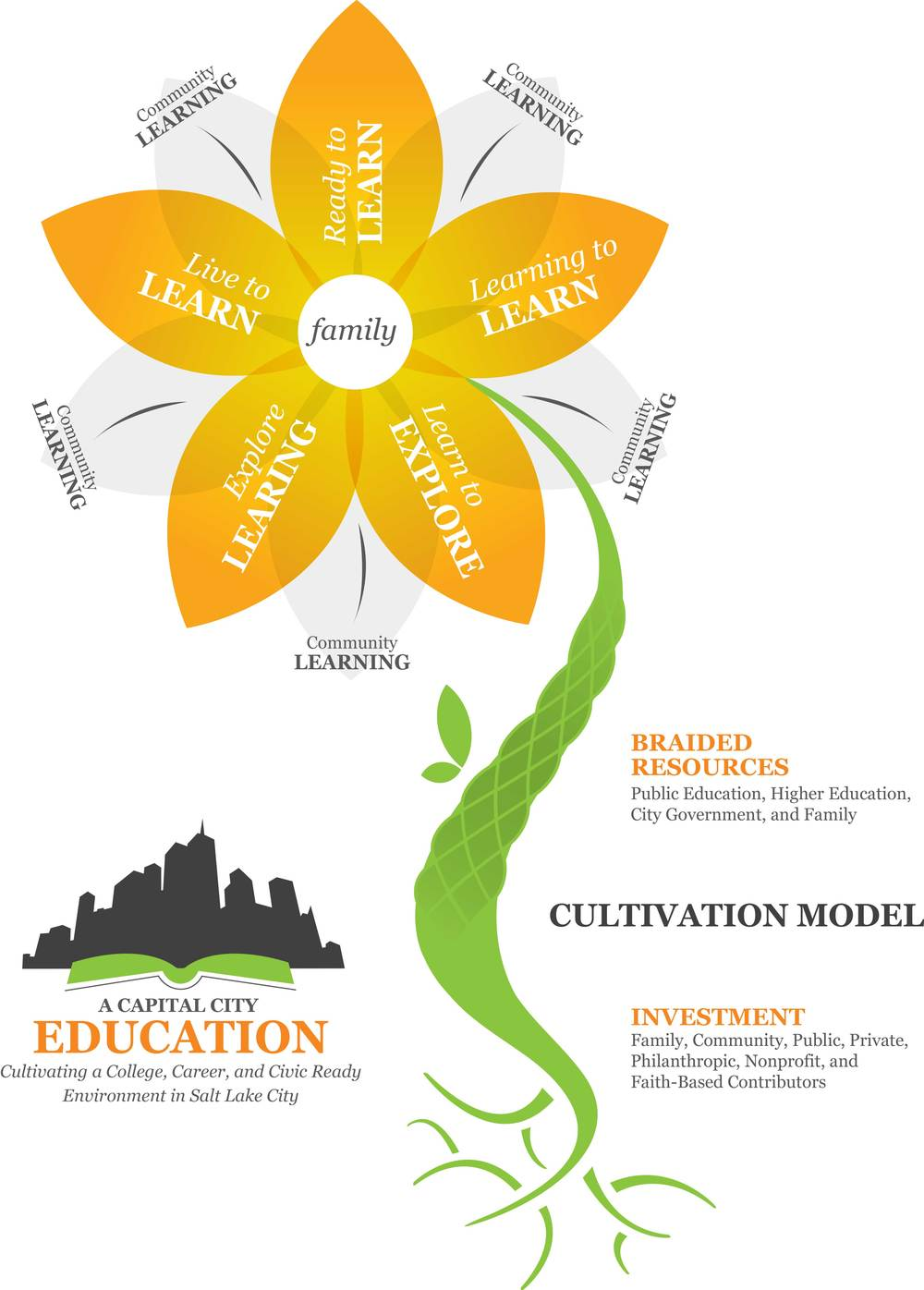 CultivationModelFlower.png