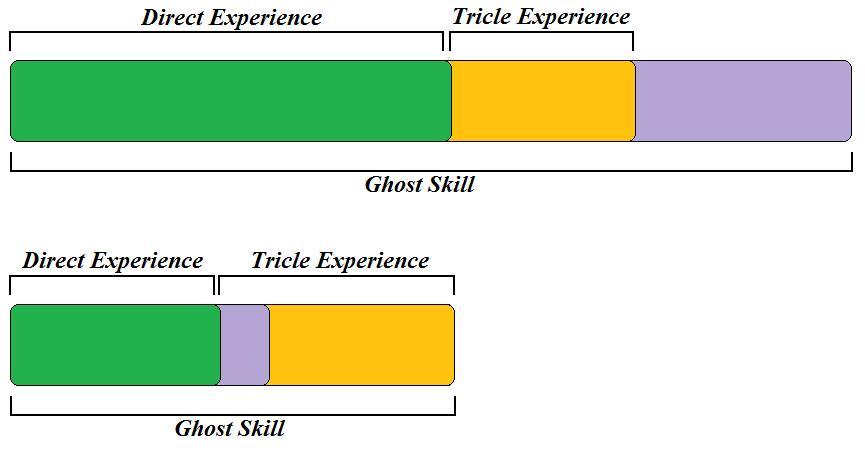 Skill Bar design