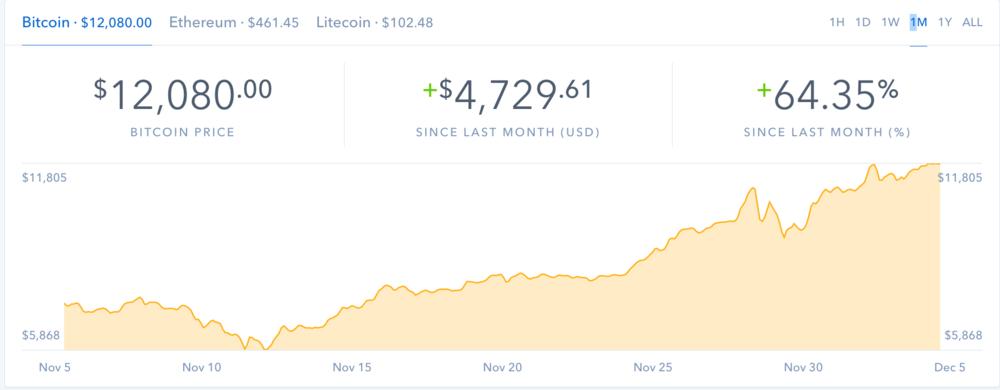 Bitcoin cracks 12k as of Dec. 5, 2017, 6:39 PM PST.