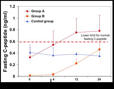 图 6. 1 型糖尿病患者经过自体血免疫细胞教育治疗空腹 C 肽水平的变化比较。红色线条 表示 A 组治疗前后,橘黄色线条表示 B 组治疗前后,蓝色线条表示对照组治疗前 后。