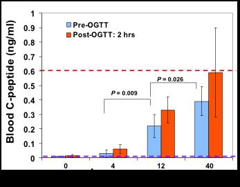 图 7. B 组 1 型糖尿病患者经过治疗 40 周后高糖刺激 C 肽水平的比较。患者治疗前后, 通过 75 克葡萄糖口服耐量试验,检测胰岛功能的变化。蓝色线条表示治疗前,橘 黄色线条表示治疗后,糖耐量试验 2 小时的结果比较。