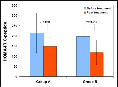 图 8. 自体血免疫细胞教育疗法治疗 2 型糖尿病增加胰岛素敏感性。