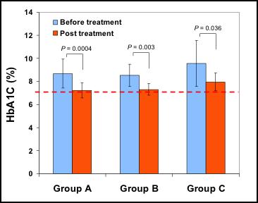 图 9. 自体血免疫细胞教育疗法治疗 2 型糖尿病改善糖代谢。