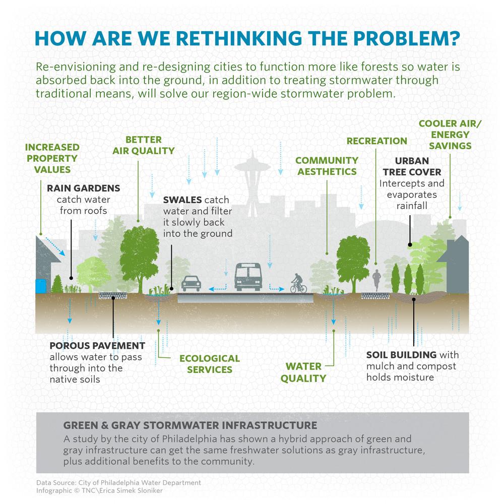 GreenInfrastructureSummit_Infographic_20160401_Artboard 5.jpg