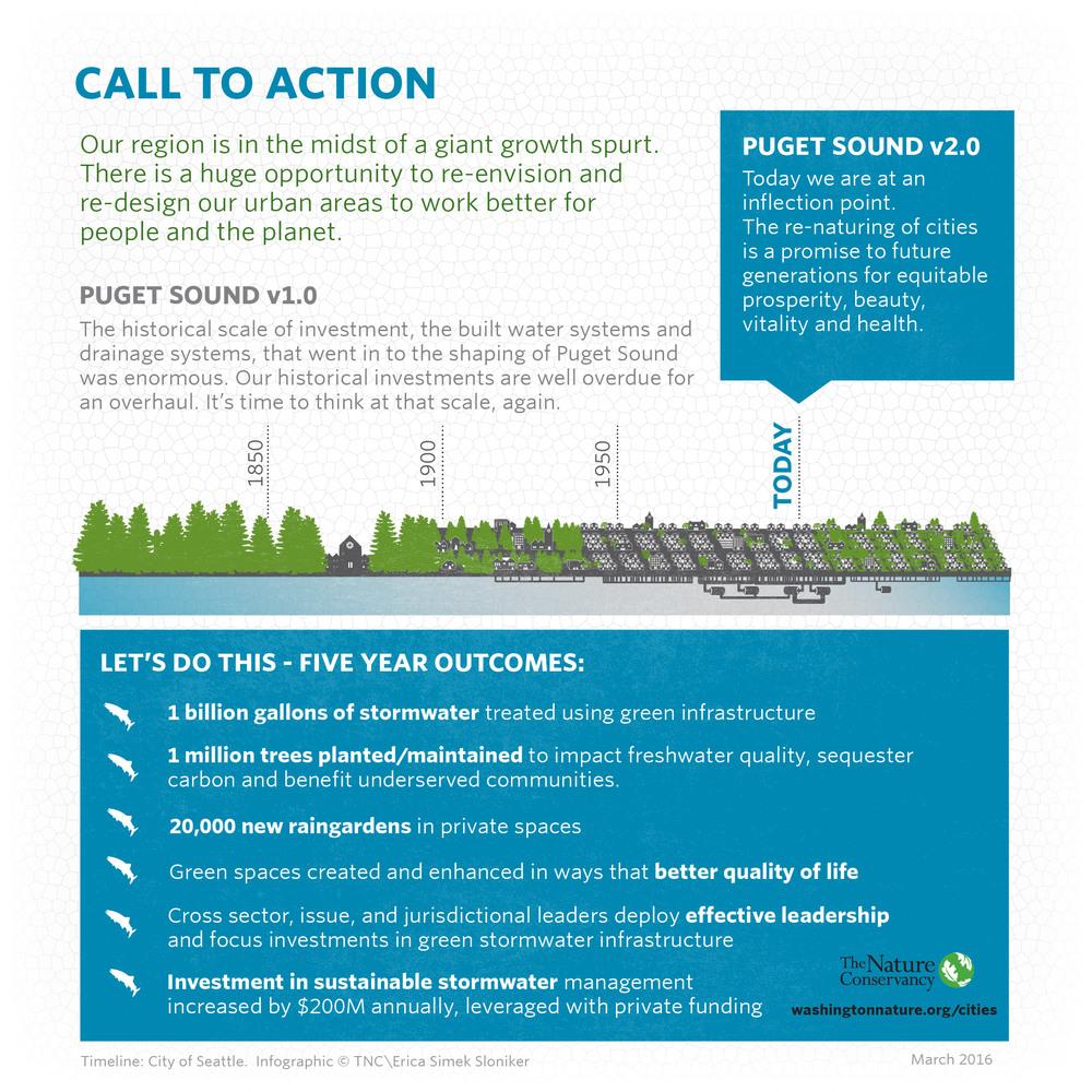 GreenInfrastructureSummit_Infographic_20160401_Artboard 8.jpg