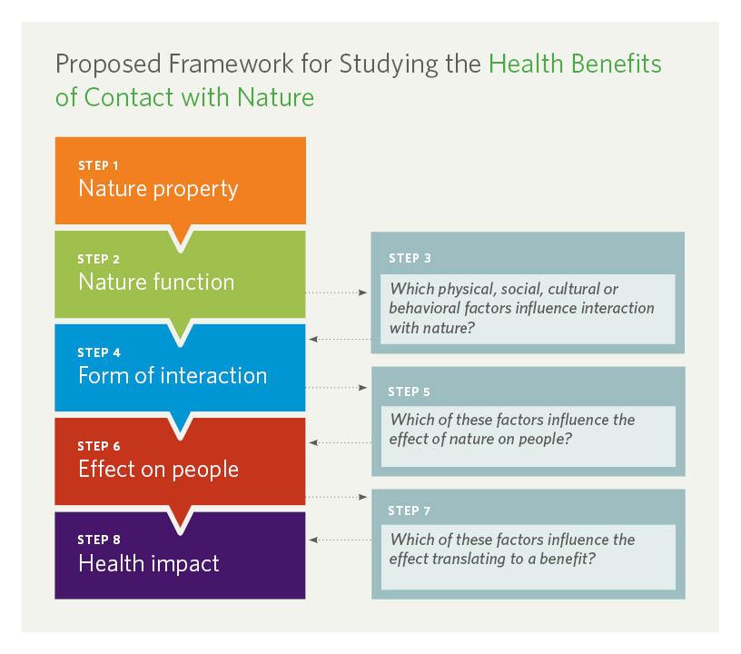 TNC_NatureHealth-infographic_R3.jpg