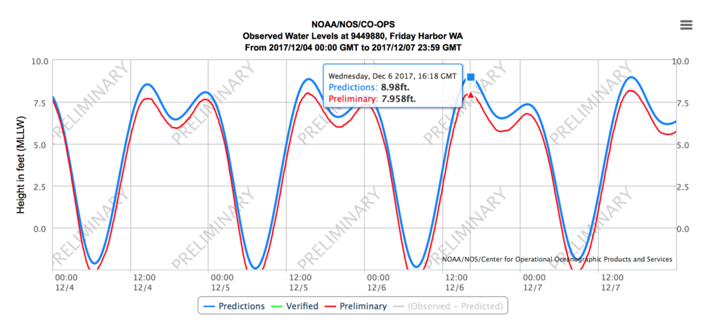 The tide chart showing the lower-than-predicted tides, courtesy of NOAA.