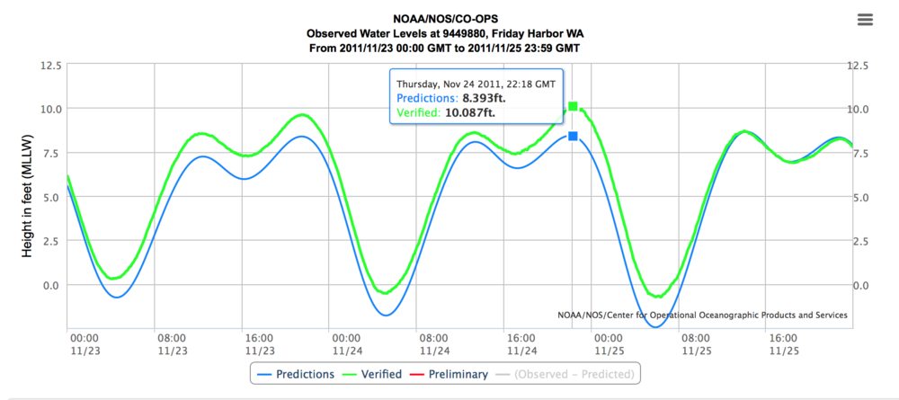 The tide chart from Thanksgiving in 2011, where tides were higher than predicted, courtesy of NOAA.