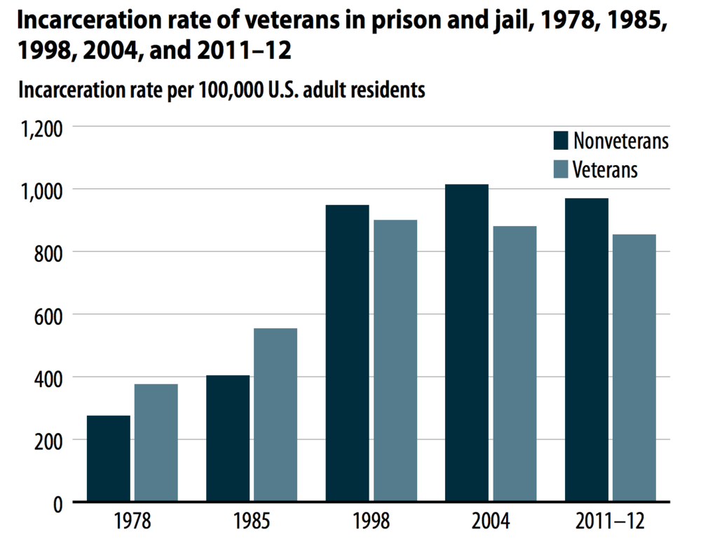Note: Incarceration rates are based on the U.S. resident population of persons age 18 or older. Rates for nonveterans are based on the number of nonveterans in the U.S. adult resident population. Rates for veterans are based on the number of veterans in the U.S. adult resident population.  Source: Bureau of Justice Statistics data collections on prison and jail inmates and U.S. Census Bureau population data collections. See table 1 for complete list.