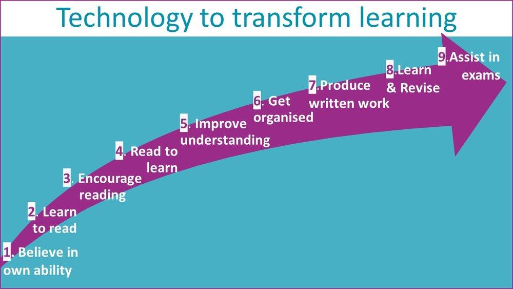 Tech to transform education 9 bullets.jpg