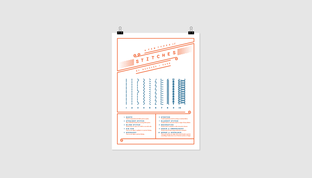 An instructional 3-piece poster set produced to teach the basics of sewing.