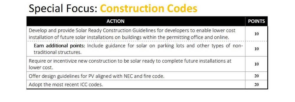 construction codes.jpg