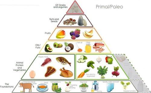 Frans+Kitchen+Paleo_Food_Pyramid.jpg
