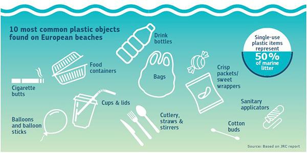 Image taken from: https://www.avrupa.info.tr/en/news/new-rules-reduce-single-use-plastics-7696