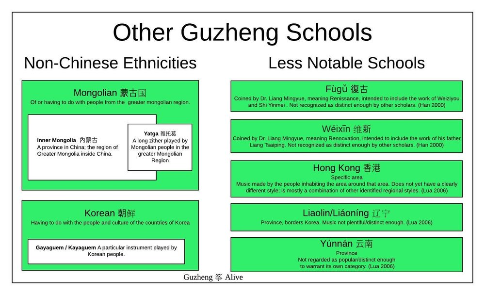 Other Guzheng Schools. Color indicates the most common name. White boxes are terms that are now included in the colored terms. The less notable schools may appear in literature but aren't currently considered different enough to warrant naming a school for them.