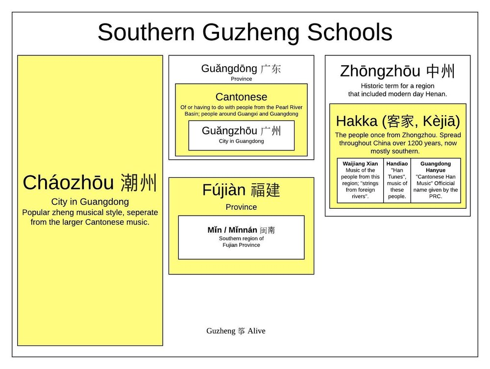 Southern Guzheng Schools. Color = most common name. Size is approximate popularity. White boxes are terms that are now included in the colored terms even if the white terms are larger physical regions. They are: Chaozhou, Guangdong or Cantonese or Guanzhou, Fujian or Min or Minnan, and Zhongzhou, which can also be written as Hakka, Kejia, or several more.