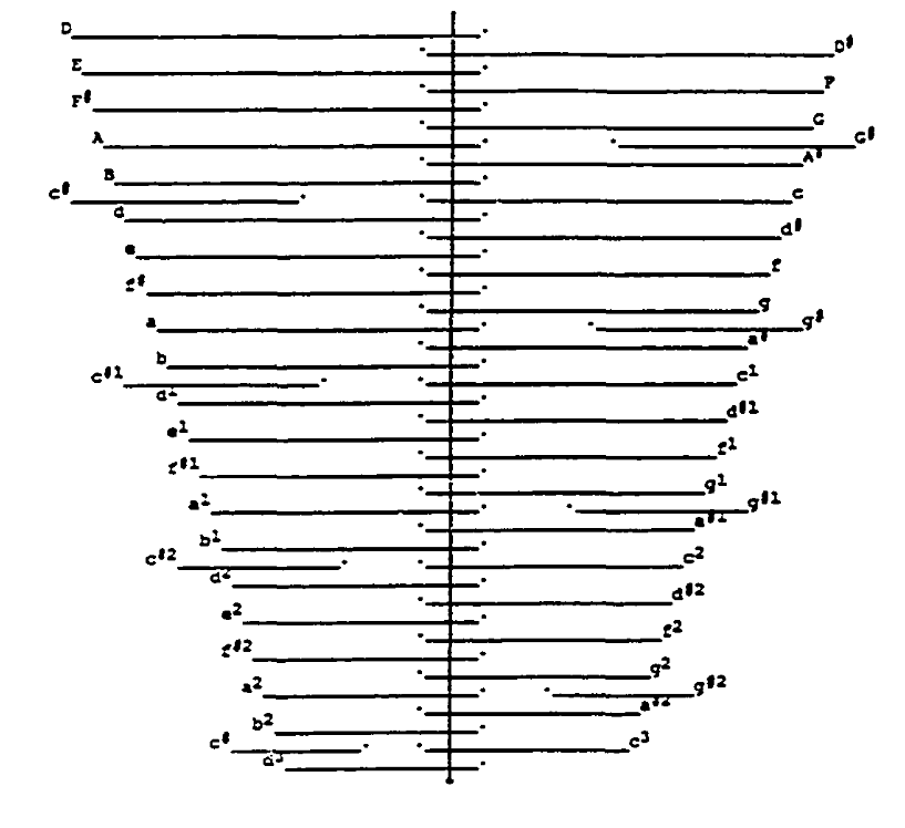 Butterfly guzheng tuning diagram from Kwok 1987 in Helmholtz notation. I've converted to Scientific notation as D2, D3, D4 is clearer than D, d, d1.