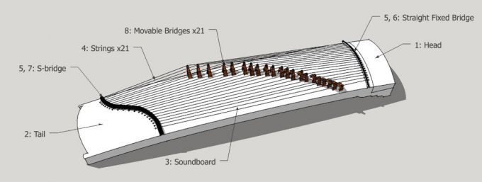 Parts of a guzheng, numbers 1-8. Diagram by author.