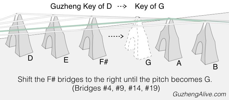 Change Guzheng Key D to G.png