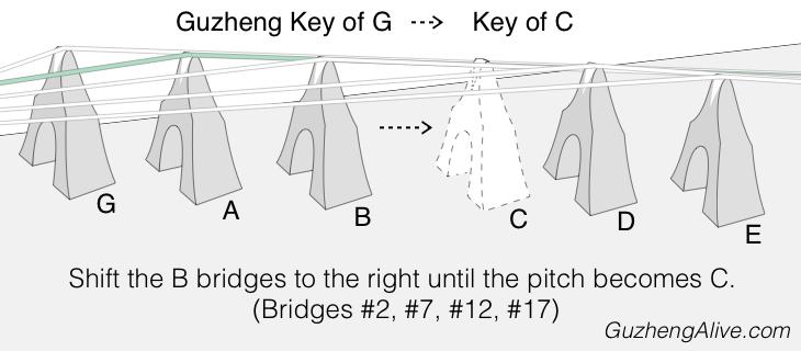 Change Guzheng Key G to C.png