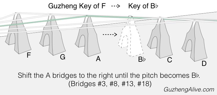 Change Guzheng Key F to Bb.png