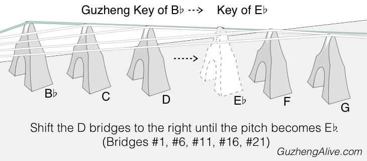 Change Guzheng Key Bb to Eb.png